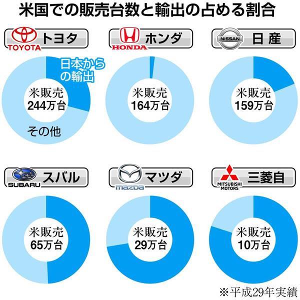 【緊急】トランプ大統領 日本車に25%の関税をかける経済制裁 ガチで発動へ  [162246266]YouTube動画>1本 ->画像>58枚